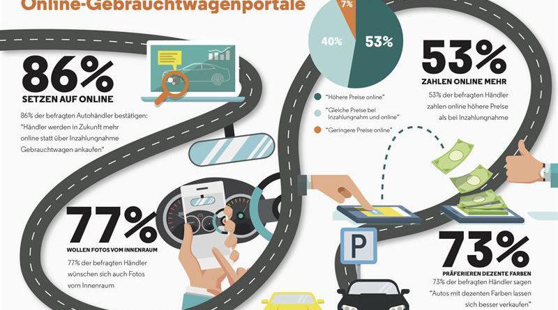 Autohändler Umfrage